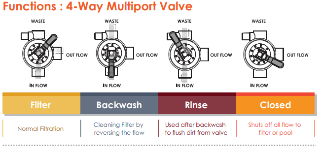 function of 4-way universal filter valve